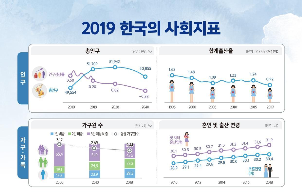 2019한국의사회지표_1.png