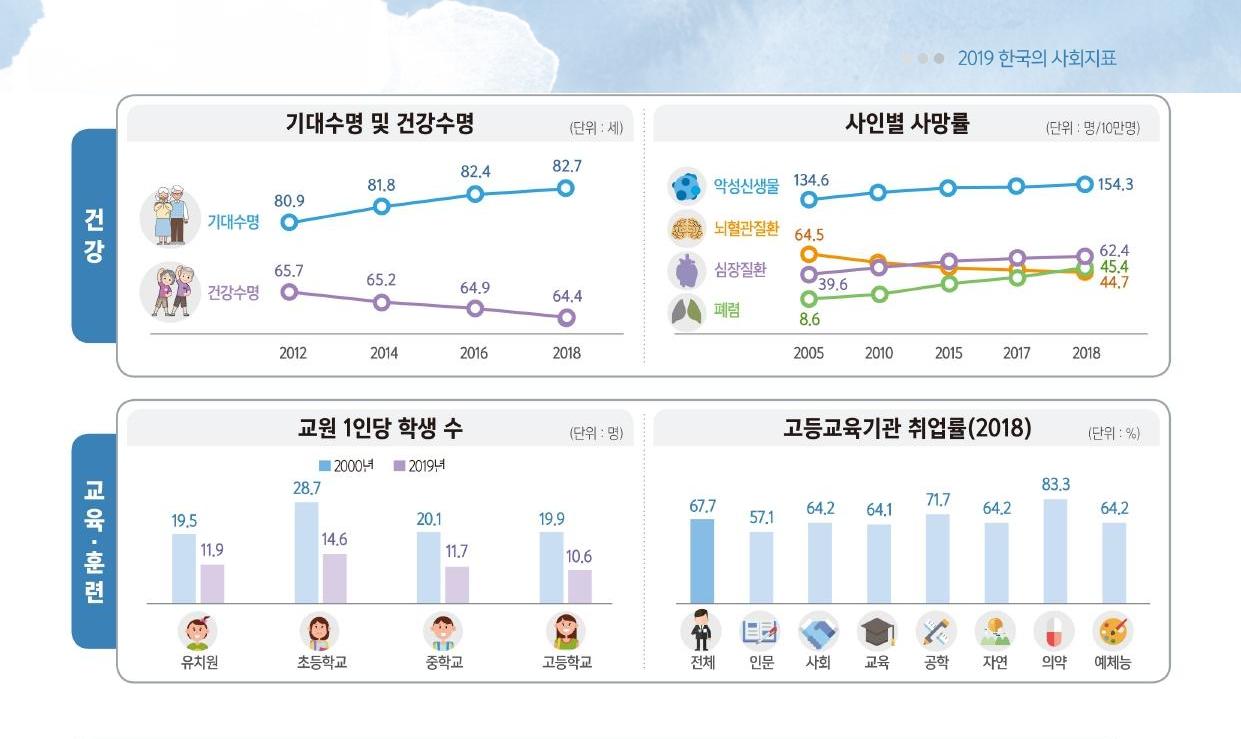 2019한국의사회지표_2.png