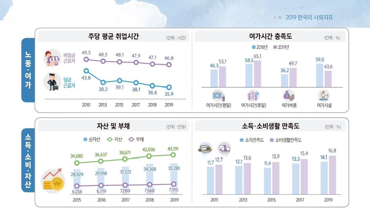 2019한국의사회지표_3.png