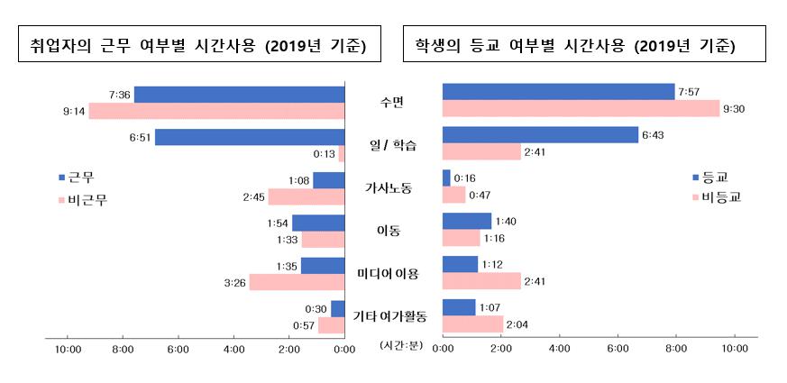 11.취업자 근무+학생 등교 여부.png