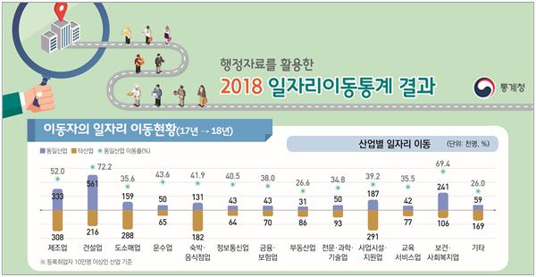 201015_공홈_일자리이동통계4-3.png